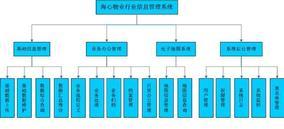 现代物业管理系统