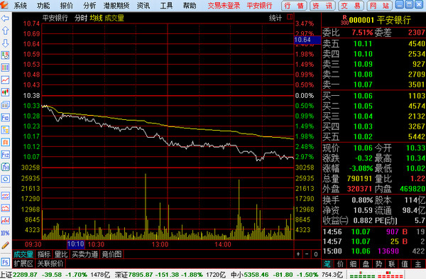 华安证券通达信版