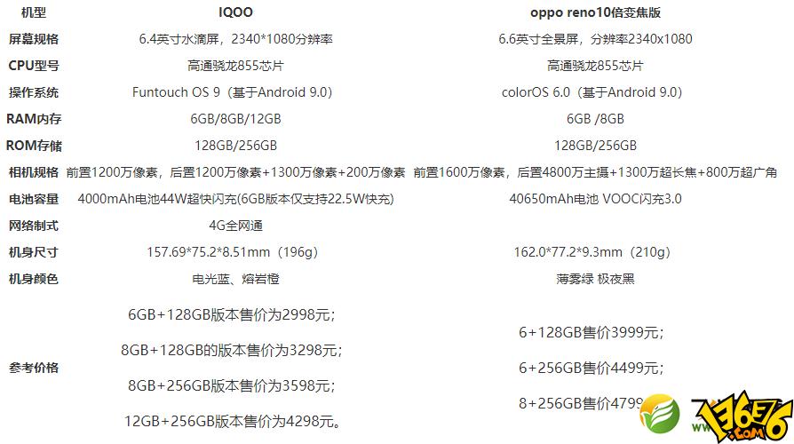 iqoo和oppo reno10倍变焦版区别对比实用评测