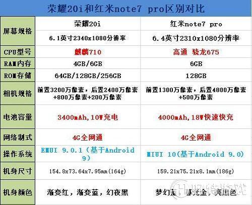 荣耀20i和红米Note7Pro哪个好?